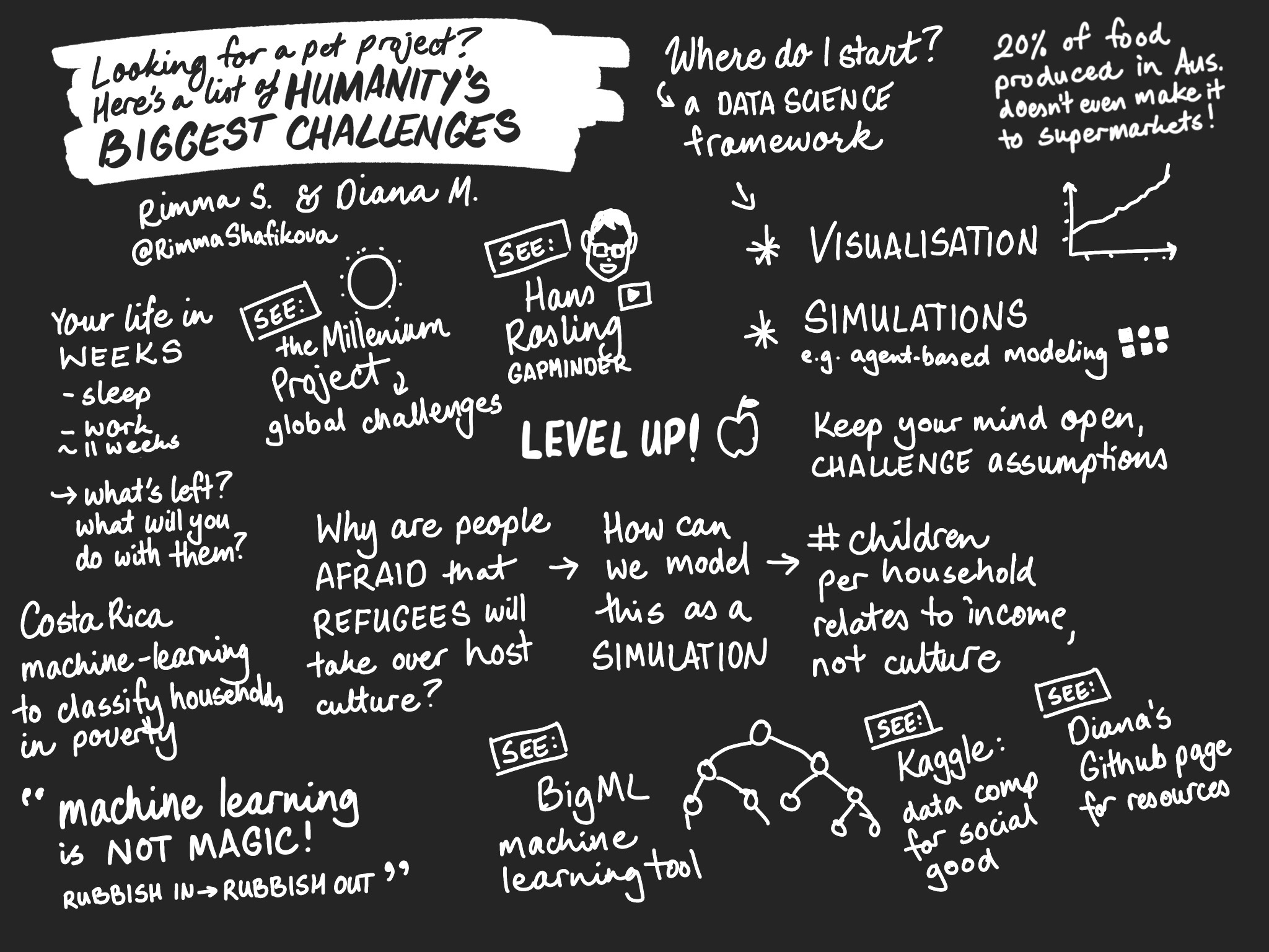 Sketchnotes of the talk Looking for a pet project? Here's a list of humanity's biggest challenges.