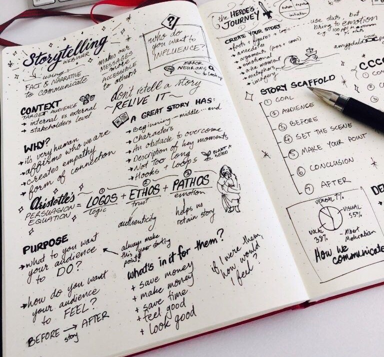 Photo of sketchnotes, done with pen in a notebook