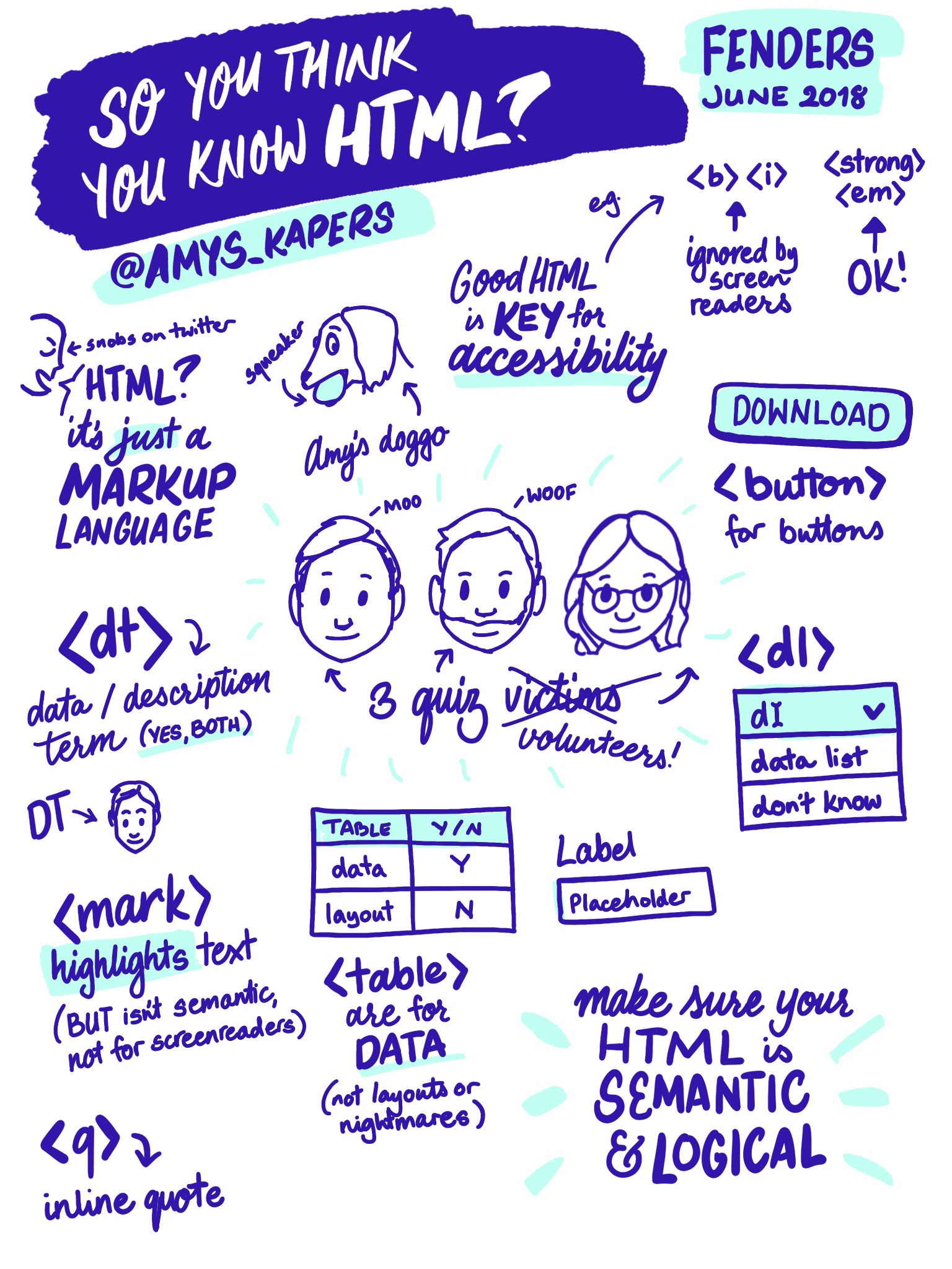 """Sketchnote of """"So you think you know HTML?"""" By Amy Kapernick"""
